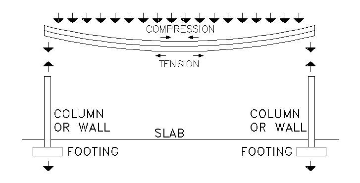 Deflection Totalconstructionhelp