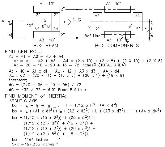 moment of inertia calculator